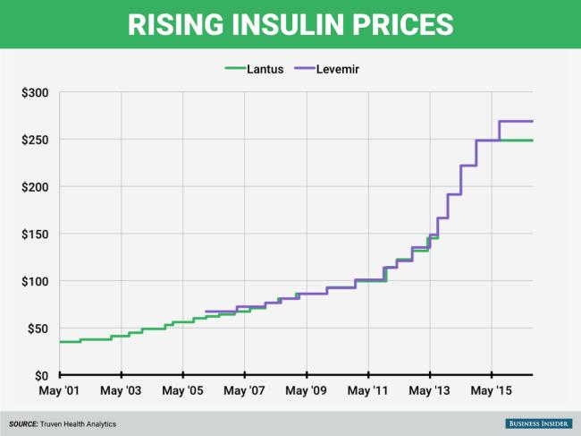 https://www.businessinsider.com.au/insulin-prices-increase-2016-9?r=US&IR=T